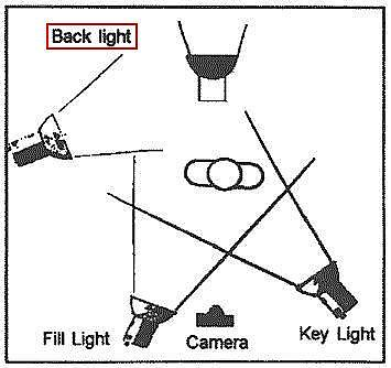 This is the overhead view of a standard three point lighting system. The exact angles of this system of lighting can be used creatively to create the ...  sc 1 st  film110 / FrontPage - PBworks : key lighting - azcodes.com
